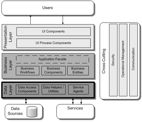 Image:AppArchGuide - Data Access Layer Guidelines.png
