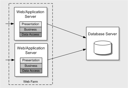 Application Architecture Guide - Chapter 5 - Deployment
