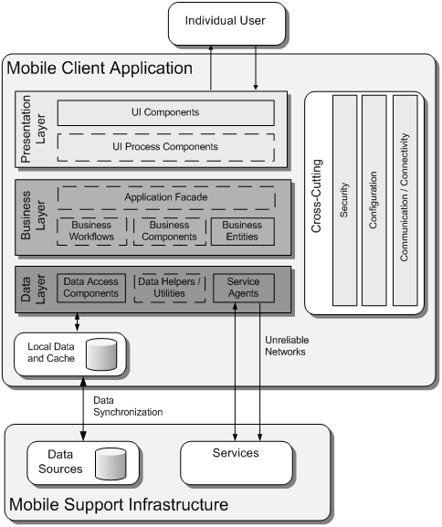 Application Architecture Guide Chapter 19 Mobile